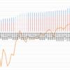 【ペソ円2すくみ】トラリピのメキシコペソ円2すくみ検証。第44週 (11/21)は年利換算0%。含み損が減り、過去最高益を更新です。
