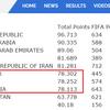 次のワールドカップ予選・イラク戦に勝っても東アジア四位に落ちる話・改二