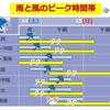 春の嵐が日本列島を襲う!JR京葉線・内房線では強風のため運転見合わせに!!