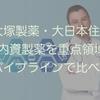 【大塚製薬・大日本住友】内資製薬を重点領域・パイプラインで比べる