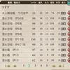 【登録タグ】 高知城弐式