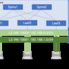 VXLAN EVPN Fabric で仮想ネットワークの設定を Anaible を使って自動化する