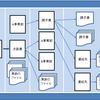 フォルダ整理のコツ サーバ上のファイルやフォルダを整頓した方法
