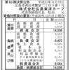 株式会社広島東洋カープ 第63期決算公告