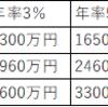 定年退職後の必要金額は5000万円 ~40代は今から動かないと間に合わない~