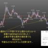 2020年5月第4週の米ドル見通しチャート分析|環境認識、FX初心者