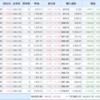 【米国株】私の個別銘柄とS&P500との年初来比較