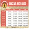 【韓国経済 ランキングTop10】韓国国内企業で一番平均年収が高いのは??(2019)
