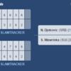ジョコビッチvワウリンカ対戦成績とオッズ【全米オープンテニス2016決勝】試合時間と放送予定