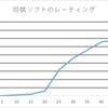 「将棋AIの成長曲線」×「将棋界の反応」から未来を予測する