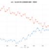 京大合格数の変化ー公立と私立を比較(1990年~2020年)