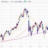 新興株の下落に伴う損切りと日経平均・旭化成を追加購入