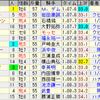 第51回スプリンターズステークス(GI)