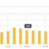 特化型ブログ11ヶ月目の運営報告!デザインをbrooklynに変更し、PVがほぼ0というトラブルに!