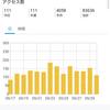 2019.10.1 月初め恒例のブログ運営報告