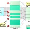 Windows のヒープ管理 - Firefox3 のメモリ使用量 (2)