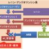 CKDに対してのレニン・アンジオテンシン系阻害薬の適応