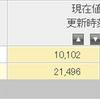 NYダウ -600ドルと大幅下落。米国株式のインデックスファンド1本だと、どのくらい資産が減るのか見て参考にすればいいの件