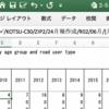 交通事故統計月報(令和2年6月末)の英語版が間違いの修正で迷走中