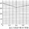 【青森県立高校入試■理科■平成21年2009年第4問】
