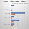 【2021年度志願者数更新!】関西外国語大学 公募推薦入試の倍率・合格最低点(2020年度版)