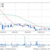 (株)トミタ (8147) 株価情報 現在の状況