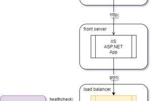 NGINXによるgRPC通信のロードバラシング