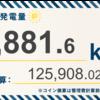 3/1〜3/7の発電設備全体の総発電量は5,881.6kWh(目標比79.4%)でした!