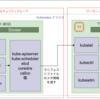 kubeadminでAWS環境にkuenetesクラスタを作ってみた - マスターノード・ワーカーノードの構築 (2/2)