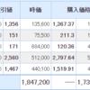 【12月16日投資結果】日本株はボロボロ・・・米国株は買い増ししたアルトリアだけ下落・・・笑