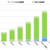 注目されるソーシャルEC。信頼関係に基づくソーシャルグラフが購入の連鎖反応を起こす