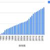 1990年からサトーホールディングスを積み立てるとどうなるか