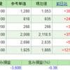 【株式投資】保有株の含み損益(2019年8月31日時点)