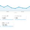 【考察】6月3週目のブログ。目標16000PVまで、あと……