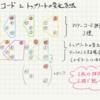 カヴァキーニョ(カバコ)のマイナーコードの押さえ方とトップノートの動かし方