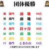 7/6(月)カラコン成績