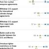 米外交政策の研究者の94%が、トランプによるイランとの核合意離脱決定を不支持。