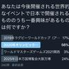 【アンケート!】あなたは今後日本で開催される世界的イベントのうち一番興味があるものは?