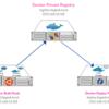 Docker プライベートレジストリを構築する手順