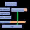 Vivado HLSでRGB/HSV + HOG + SVMの高速物体検出をする2(完成)