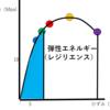 新六年生応援企画「理工をゼロから復習する企画 ~応力ひずみ曲線~ ③」