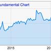 配当利回り3%は,もはや夢なのか? 米国株鉄板銘柄・ジョンソン・エンド・ジョンソン(JNJ)