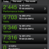 iPhoneでGoogle Analyticsのアクセス解析結果をみる方法