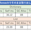 【C#】【Unity】DictionaryとListの速度比較
