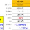 昨日のあさひの下落の要因の一つは、Nomura Internationalの14万株の空売りでした