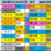 【明日のメインレース予想(東京・新潟)】2020/10/25(日)