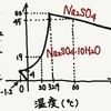 化学 基礎〜演習 pt.1 固体の溶解度