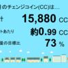 10月分の睦沢町上市場1号発電所のチェンジコインは15,880CCでした!