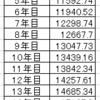 今の1万円と20年後の1万円