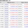株じろう 2019年1月21日(月)の資産残高 年初来+70%超えか!